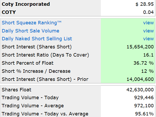 COTY Short Interest