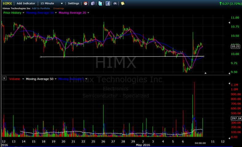 HIMX 3